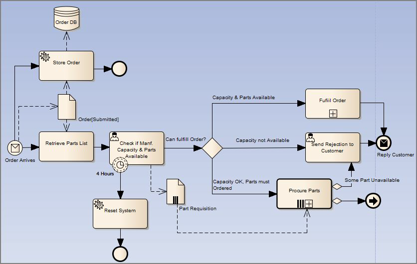 uml diagrams for content based image retrieval system project Bpo management system use case diagrams in title  bluo web based content management system is an intuitive php  the project management system.