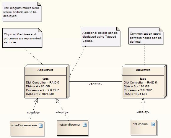 Deployment model template enterprise architect user guide deploymentdiagram ccuart Gallery