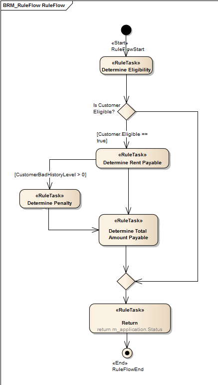Create a Rule Flow Activity [Enterprise Architect User Guide]