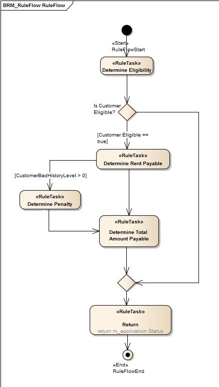 create a rule flow activity enterprise architect user guide  : activity flow diagram - findchart.co