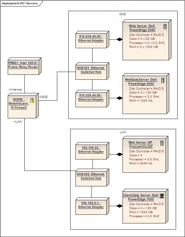 Example Deployment Diagram Enterprise Architect User Guide
