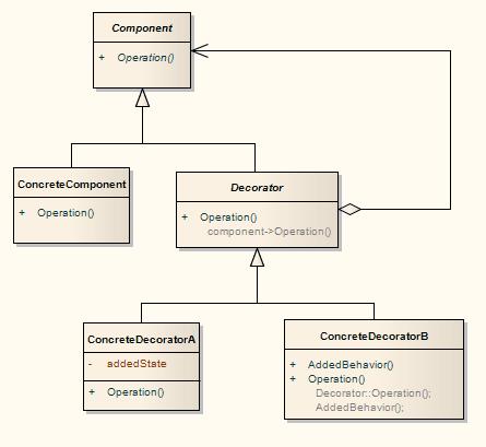 Create a pattern enterprise architect user guide exampleofagofpatterndiagram sciox Images