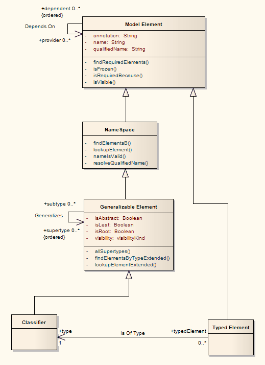 Create mof diagrams enterprise architect user guide because of the similarities between the mof model and uml structure models mof meta models are usually modeled as uml class diagrams ccuart Image collections