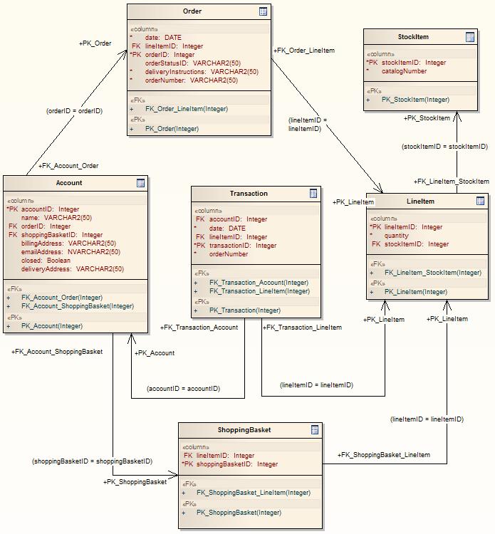 DDL Transformation [Enterprise Architect User Guide]