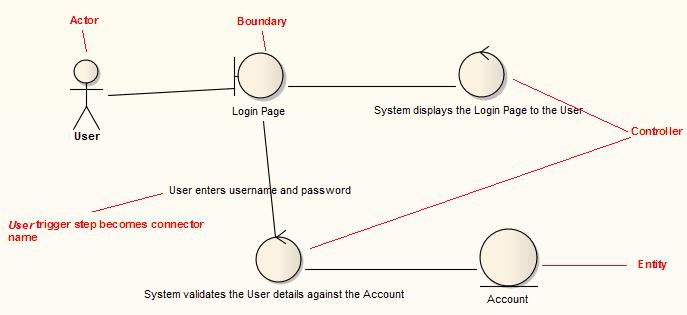 generated robustness diagram enterprise architect user guide  : robustness diagram - findchart.co