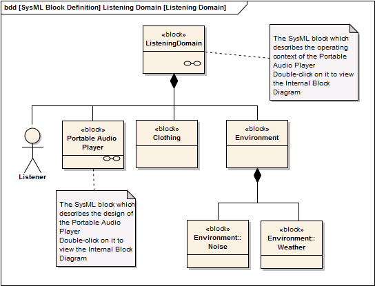 a sysml operational domain model enterprise architect. Black Bedroom Furniture Sets. Home Design Ideas