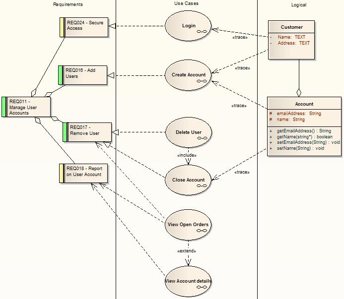 flow oriented modeling in software engineering pdf
