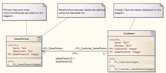 Database model template enterprise architect user guide for Database user manual template