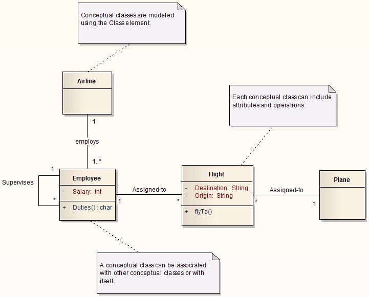 Domain model template enterprise architect user guide domainmodel ccuart Images
