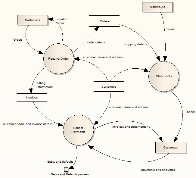 exampleofadataflowdiagram - Draw Context Diagram Online
