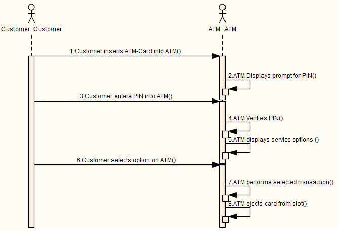 Generated sequence diagram enterprise architect user guide scenariosequence ccuart Images