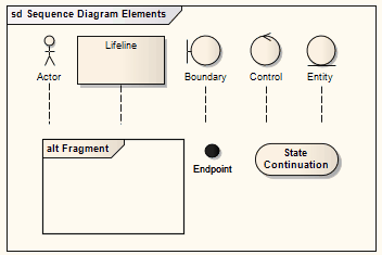 Sequence elements enterprise architect user guide sequencediagramelements ccuart Choice Image