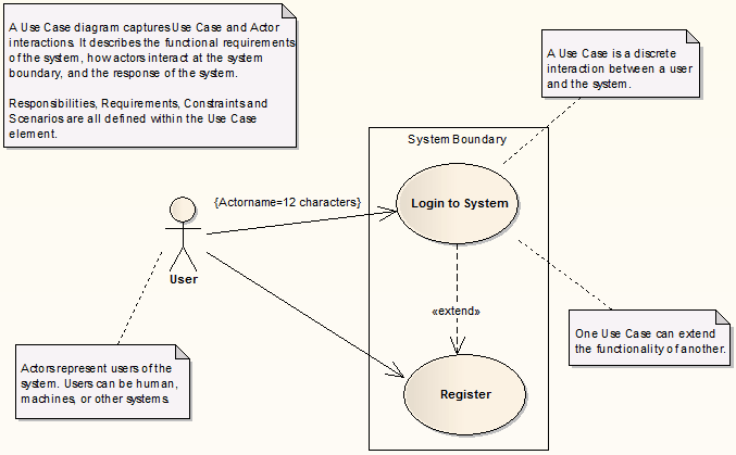 Use case model template enterprise architect user guide usecasediagram ccuart Image collections