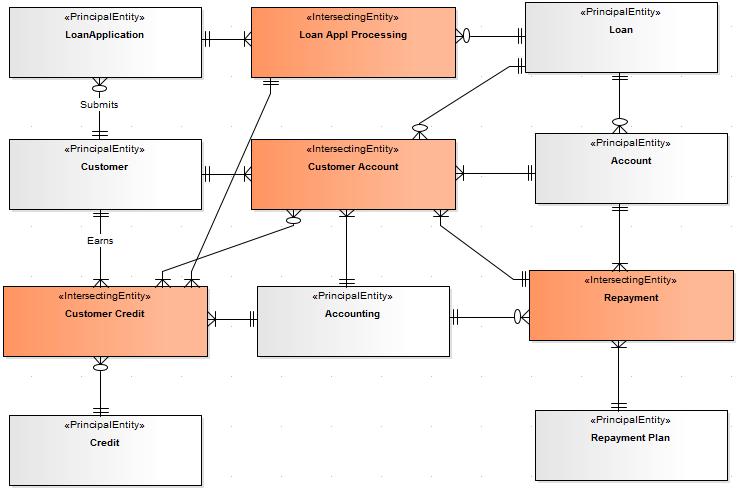 data map analysis enterprise architect user guide. Black Bedroom Furniture Sets. Home Design Ideas