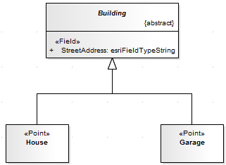 Applying arcgis stereotypes to abstract classes enterprise you can create an equivalent model by specifying the stereotype on the abstract class and using unstereotyped concrete classes for house and garage ccuart Image collections