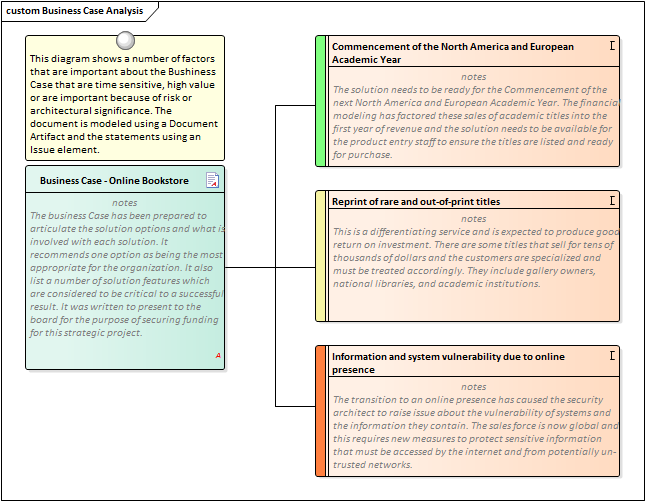 Business Cases – Business Case Analysis