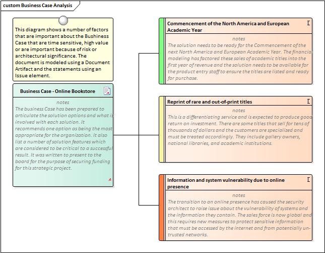 Business Cases | Enterprise Architect User Guide