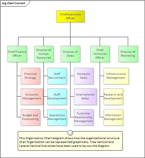 organizational chart diagram enterprise architect user guide
