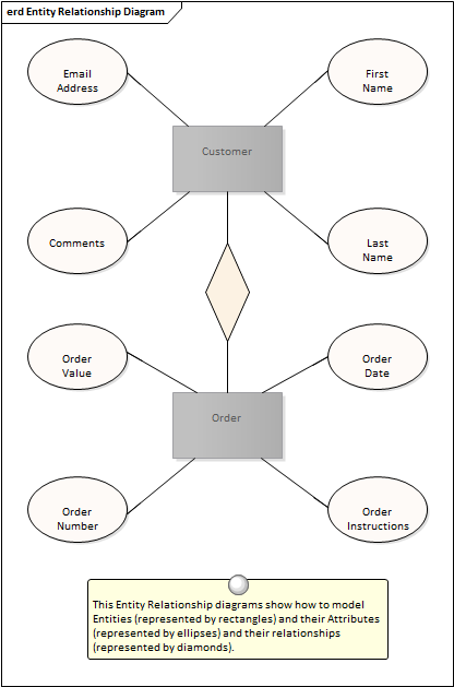 Entity relationship diagram enterprise architect user guide there are a number of different representations that can be used but the style used in enterprise architect uses rectangles to represent entities ccuart