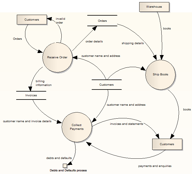 Data flow diagrams enterprise architect user guide to preserve the simplicity and readability of the diagram you cannot display element compartments on the diagram ccuart Choice Image