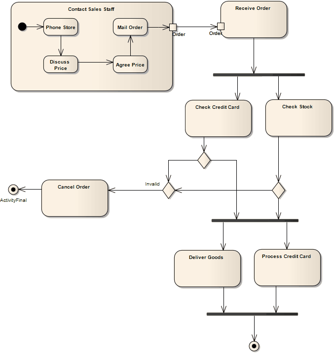 Activity diagram enterprise architect user guide ccuart Image collections