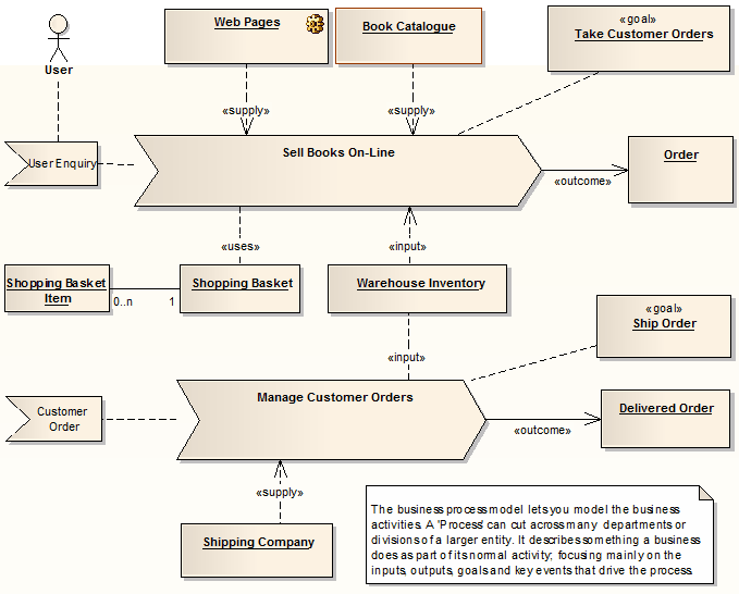 Example analysis diagram enterprise architect user guide you can also load the complete eriksson penker business extensions uml profile into enterprise architect to create detailed process models ccuart Image collections