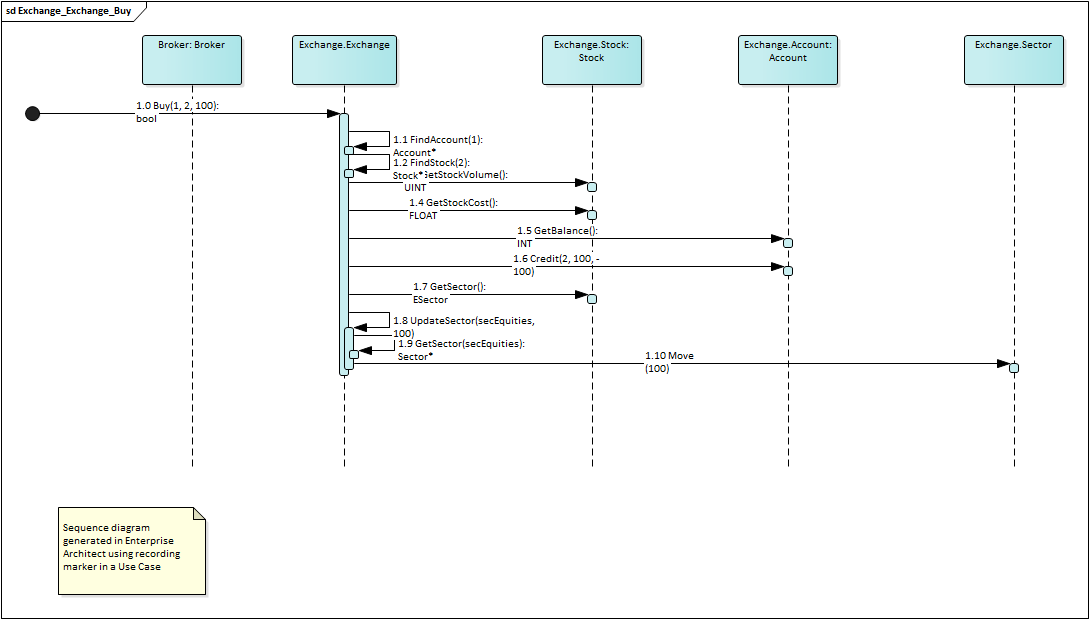 Recording enterprise architect user guide any time that function is called its behavior will be captured to form a recording history from this history these diagrams can be easily created ccuart Gallery