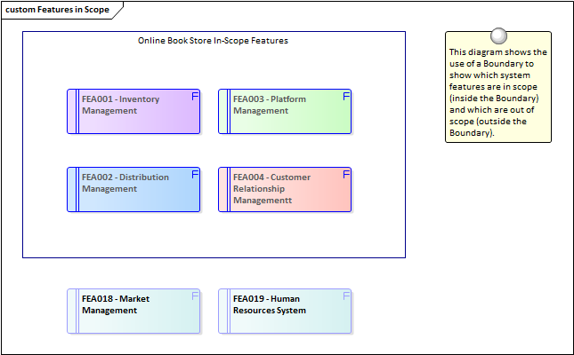 Scope modeling enterprise architect user guide the features can be defined in the project browser and also displayed on a requirements diagram ccuart Images