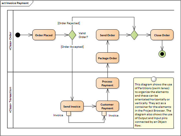 Activity Diagram Enterprise Architect User Guide