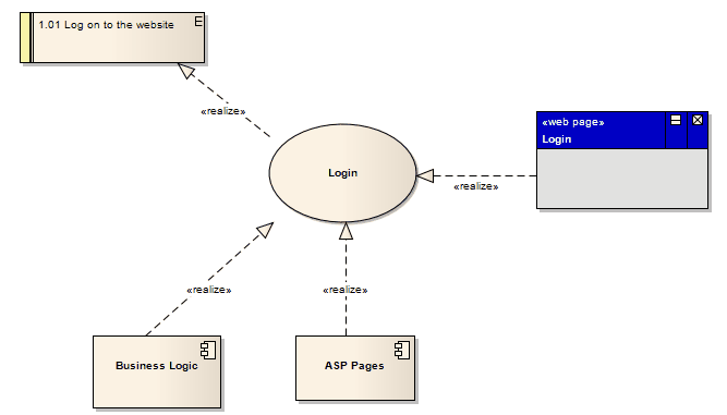 Requirements enterprise architect user guide case which in turn is implemented by the business logic asp pages and login web page constructions using this approach you can easily model quite ccuart Choice Image