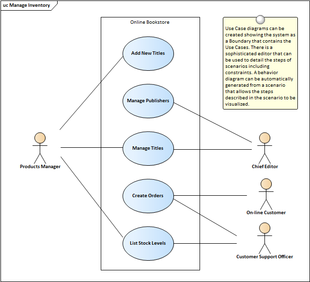 Use case diagram enterprise architect user guide they are used to describe the functional requirements of a system subsystem or entity and present a simple but compelling picture of how the system will be ccuart Images
