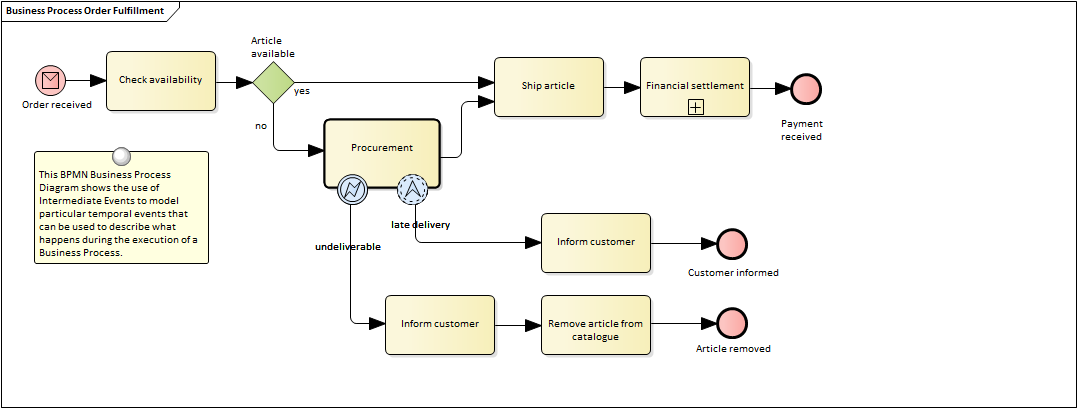Business Process Diagram Enterprise Architect User Guide