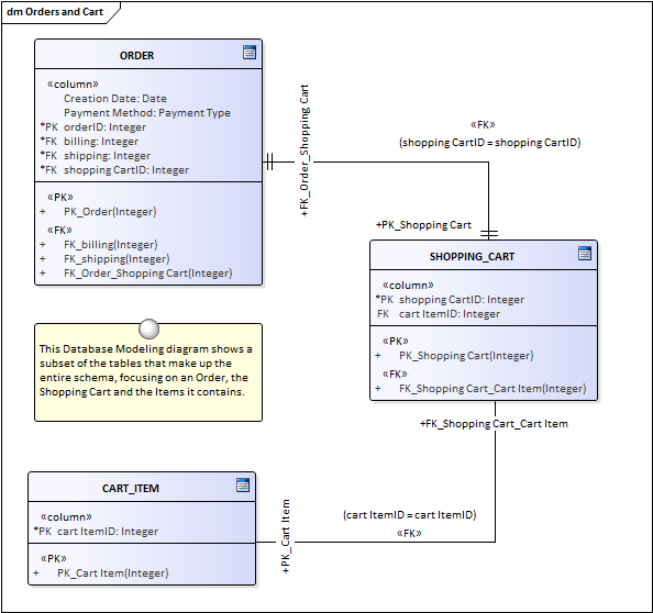 Data Modeling Diagram Enterprise Architect User Guide