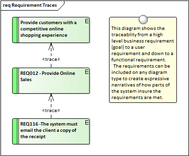 Levels And Types Of Requirements Enterprise Architect User Guide - User requirements