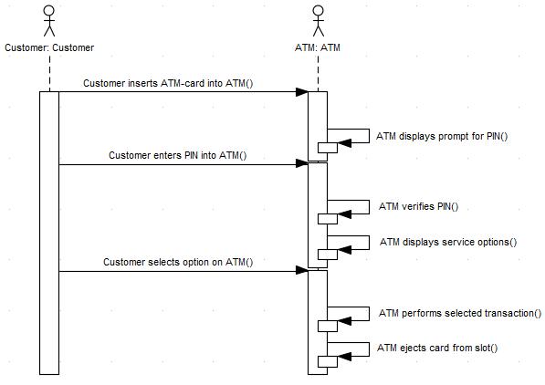 Generate Sequence Diagram Enterprise Architect User Guide