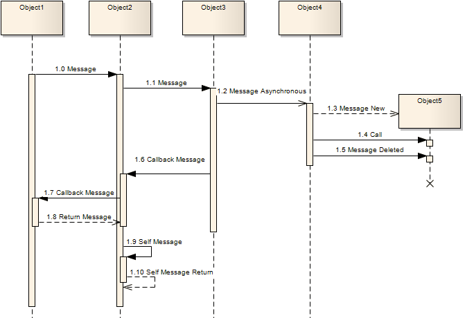 Message Examples Enterprise Architect User Guide