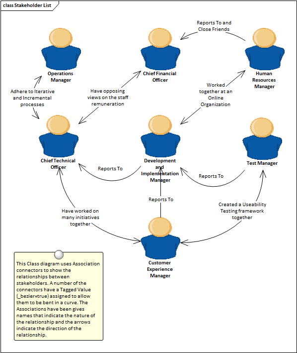 Stakeholder list map or personas enterprise architect user guide learn more class diagram ccuart Choice Image