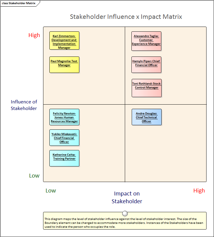 Stakeholder List Map Or Personas Enterprise Architect User Guide