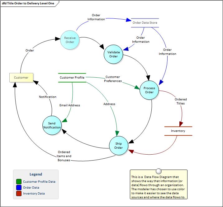 Data flow diagram enterprise architect user guide ccuart Gallery
