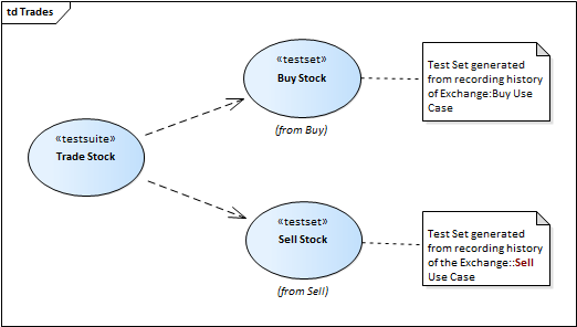 Test domain diagram enterprise architect user guide trades 6011g ccuart Gallery