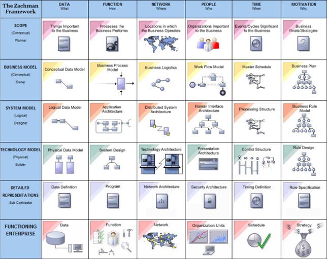 The zachman framework interface diagram enterprise for Zachman framework template