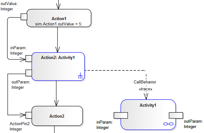 Activity return value simulation enterprise architect user guide the input and output activity parameters are bound to corresponding input and output action pins arguments on the callbehavior action ccuart Images