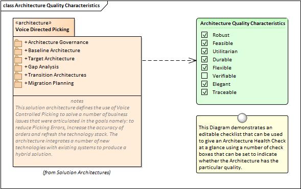 Characteristics Of Architects Characteristics Of Good Architecture  Enterprise Architect User Guide