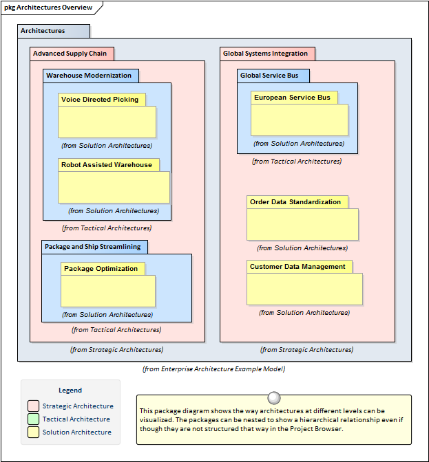 enterprise customer data management