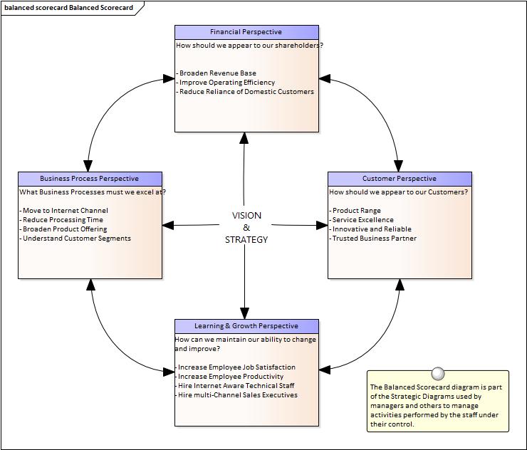 balanced scorecard   enterprise architect user guide