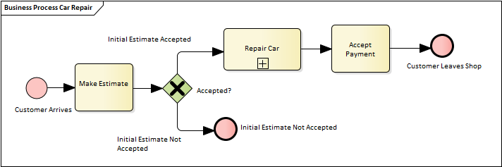 Car Repair Process