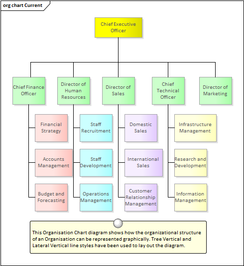 Organization Chart For Kitchen Department: Enterprise Architect User Guide