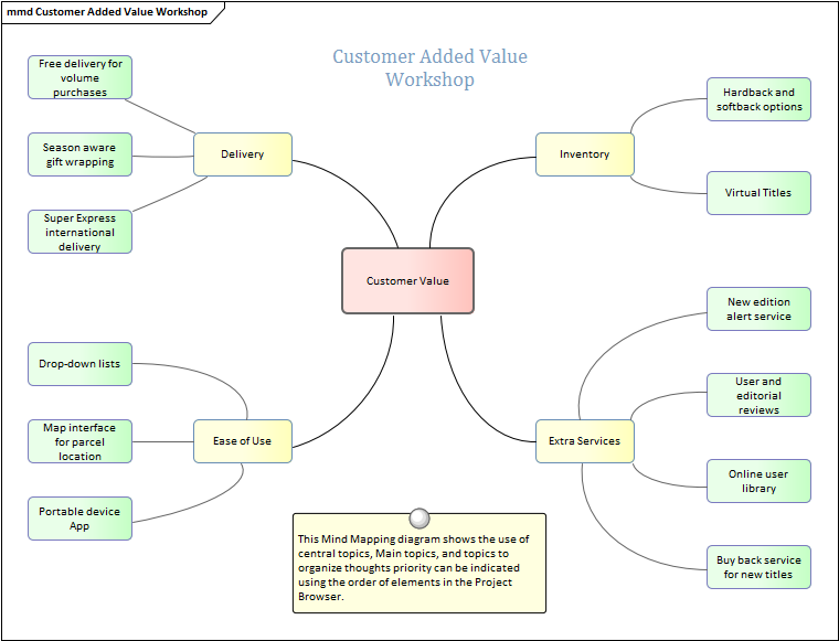 Mind Mapping Diagram | Enterprise Architect User Guide