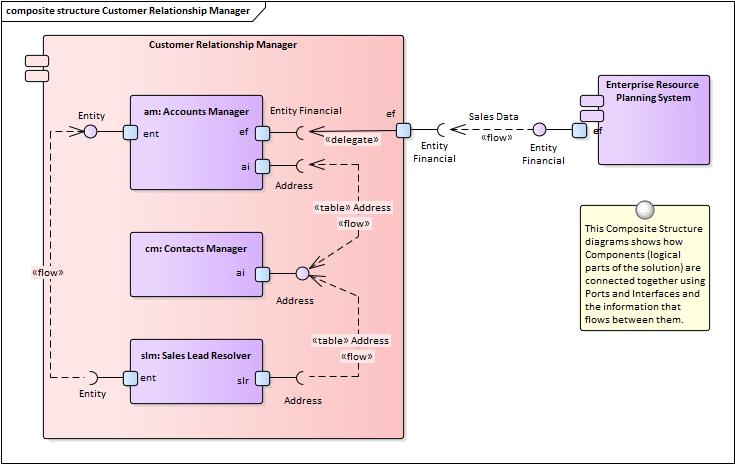 Functional decomposition enterprise architect user guide component diagram publicscrutiny Image collections