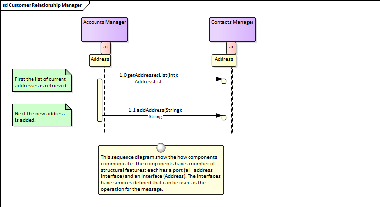 Sequence diagram enterprise architect user guide sequence diagram ccuart Choice Image